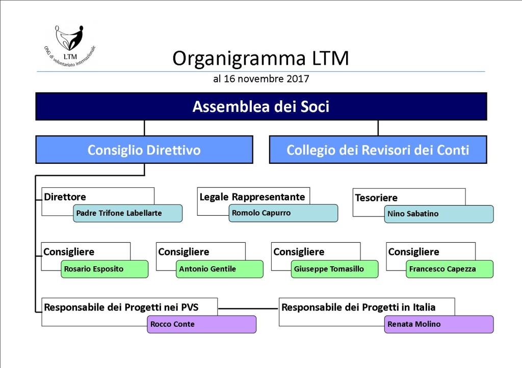 organigramma-ltm